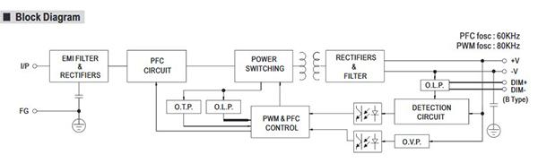 Tỉm hiểu về dòng sản phẩm LED Driver của Mean Well 1