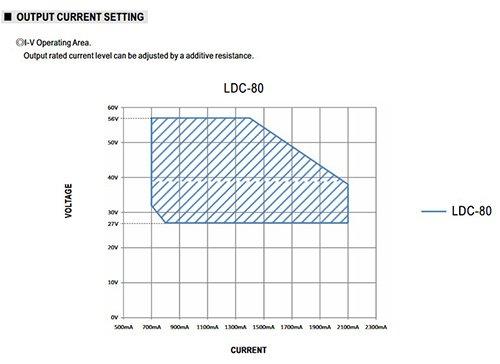 Tỉm hiểu về dòng sản phẩm LED Driver của Mean Well 2