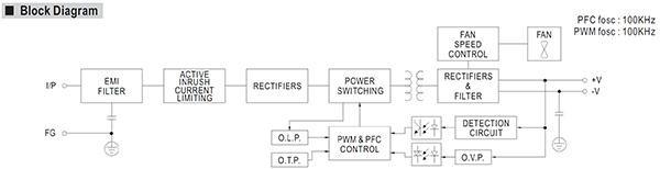 PFC là gì? Khái niệm PFC trong bộ nguồn 2